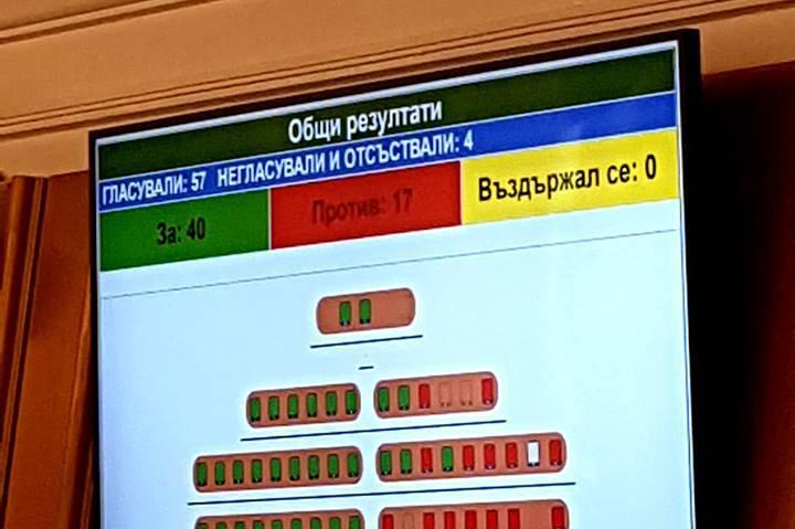 Бюджет 2019 на Столична община, гласуване