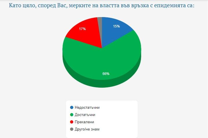 66% от българите одобряват мерките срещу COVID-19