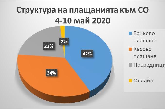 За 6 дни 7,8 млн. лв. са влезли в общинския бюджет на София