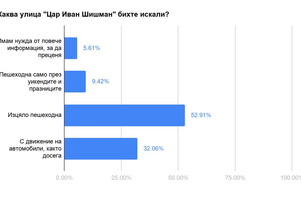 """Ето резултатите от анкетата на """"Средец"""" дали """"Шишман"""" да бъде пешеходна зон"""