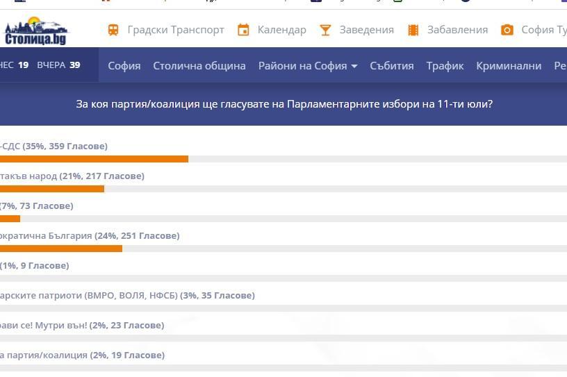 Анкета на Столица.bg показва как ще гласуват столичани