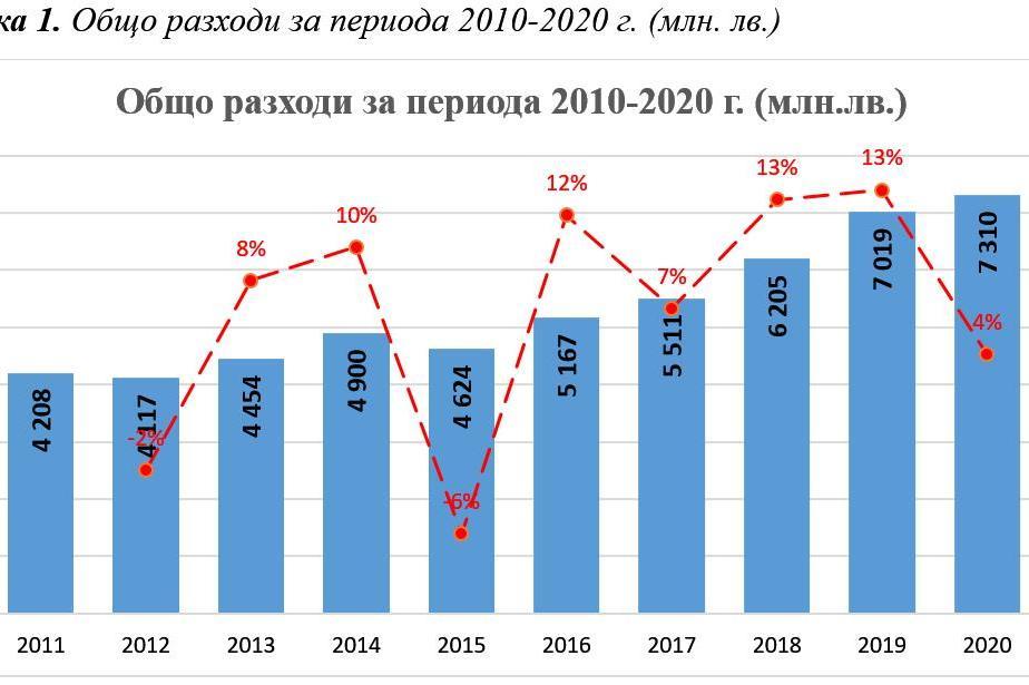 Общите разходи по общинските бюджети растат от 2015 г. насам